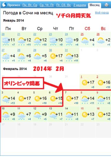 【小ネタ】ソチの2月の天気予報を見てみたら最高気温が17度もあった