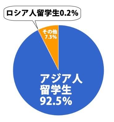 質問:「ロシア人留学生はアジア系留学生にくらべてバイトしないのはなぜ?」 回答:「絶対数がぜんぜん違います」 日本人の質問におそロシ庵のロシア人が答えます!